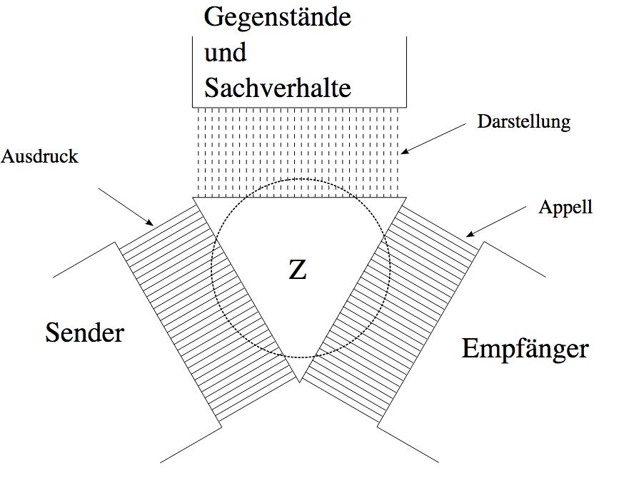 Das gute alte Grundmodell der Kommunikation von Karl Bühler